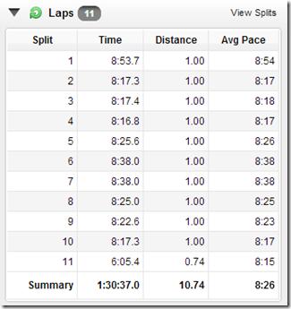 10 miles oct 2012
